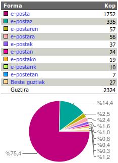 eposta webcorpusean